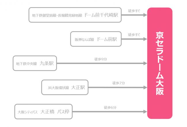 京セラドームの最寄り駅一覧!高速バス・夜行バスでアクセスするならどのように??